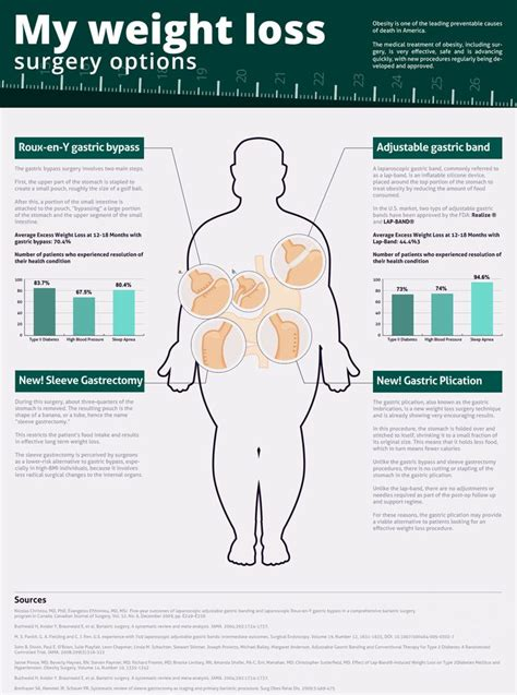 7 Pros And Cons Of Bariatric Surgery by My Weight Loss Surgery Options Infographic Weightloss