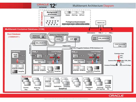 oracle database 11g architecture diagram oracle 12c multitenant architecture geodata master
