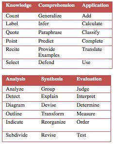 layout verb definition writing student learning objectives verbs exles