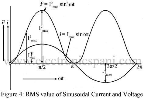 average and rms value of alternating current and voltage electronics tutorials