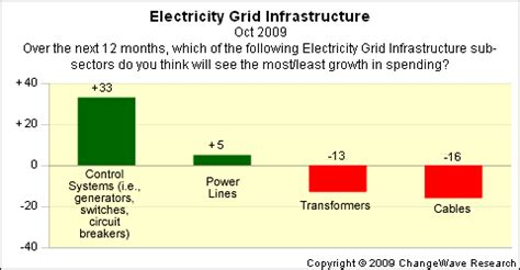 smart grids infrastructure technology and solutions electric power and energy engineering books winners in the race for federal stimulus dollars