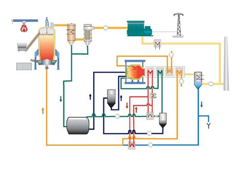 gasification process diagram the harbo 248 re gasifier 100 000 hours commercial