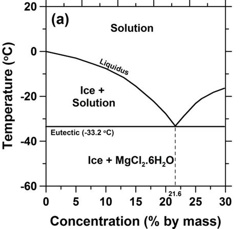 magnesium lead phase diagram lead magnesium phase diagram related keywords lead