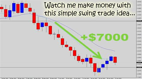Swing Trading - the forex make a 7000 trade with simple swing