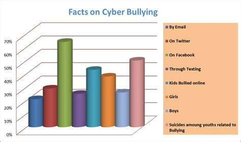 Cyber Bullying Statistics | 16 cyber bullying facts types causes effects prevention