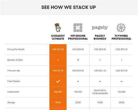 godaddy blog hosting review  businesscom