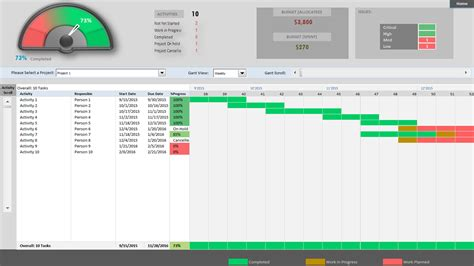 portfolio management dashboard templates project dashboard excel template free