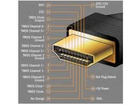 hdmi dvi amp displayport cables
