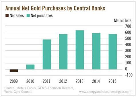 banche centrali dove investono le banche centrali e come approfittarne