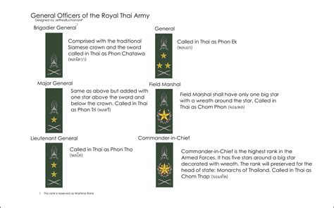 ranks of general officers of the royal thai army by