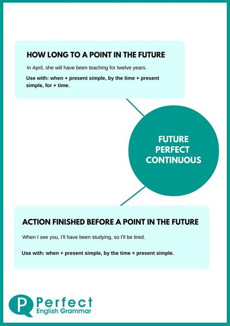 pattern simple future continuous tense english grammar infographics