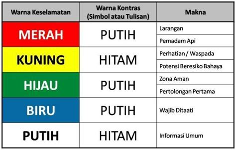 Floor Marking Warna Kuning rambu rambu keselamatan safety signs smk3 ohsas 18001