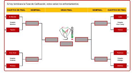 cuartos de final copa mx 191 c 243 mo se jugar 237 an los cuartos de final