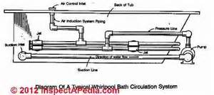 Bathtub Trap Installation How To Intall Jetted Tubs Installation Recommendations