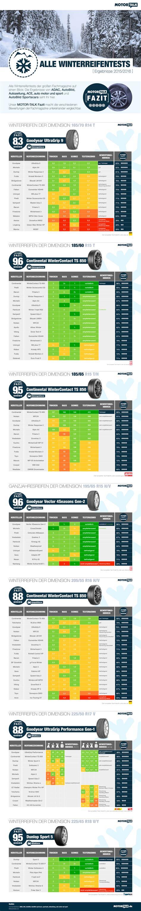 Auto Bild Sportscars Winterreifentest 2015 by Winterreifen Test 2015 Ratgeber