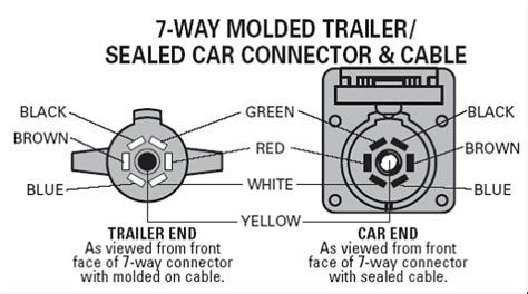 7 way plastic trailer plug 55 8513 5 95 out of doors mart more airstream parts on line