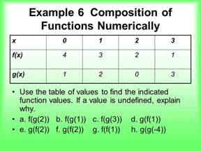 How To Find The Function Of A Table by The Algebra Of Functions Ppt
