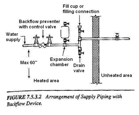 sprinkler system backflow preventer diagram national sprinkler association illinois chapter