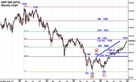 Tutorial Fibonacci Forex | fibonacci basic tutorial learn forex trading