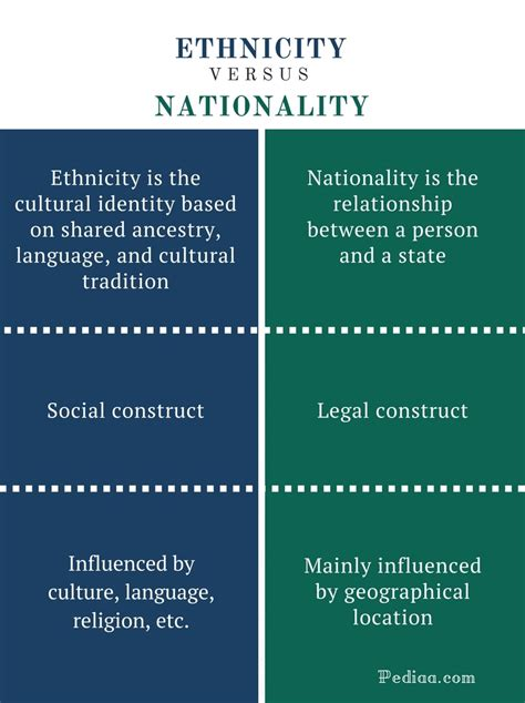 exle of ethnicity difference between ethnicity and nationality meaning and