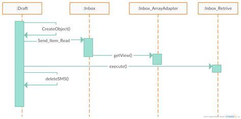 cara membuat class diagram aplikasi android yaukings droid sms manager diagram