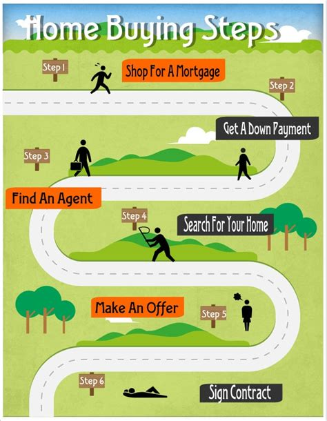 house buying process steps steps in house buying 28 images home buying process brokers by tmg the mortgage