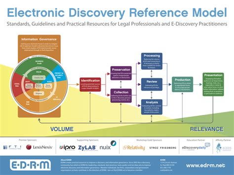 one discovery supports women in ediscovery as 2018 national sponsor edrm releases new e discovery reference model chart on a