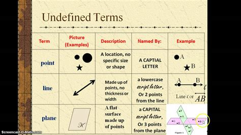Undefined Terms In Geometry Worksheet by Related Keywords Suggestions For Undefined Terms