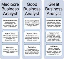 Resume Requirements by Three Simple Ways A Business Analyst Can Improve Your Project