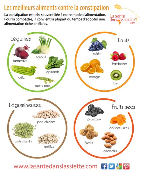 Detox Diet Plan For Constipation by Aliments Contre La Constipation Credit Photo