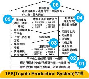 toyota products and tps toyota production system pictures to pin on pinterest