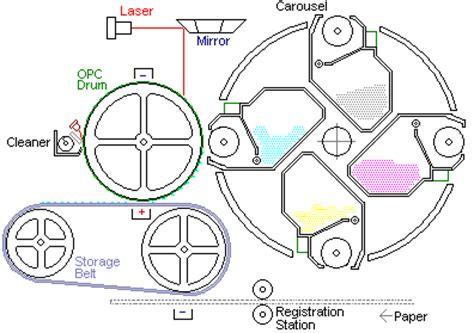 Developer Dev Roller Compatible Printer Toner Laserjet P115 M115 Pcr colour laser printers
