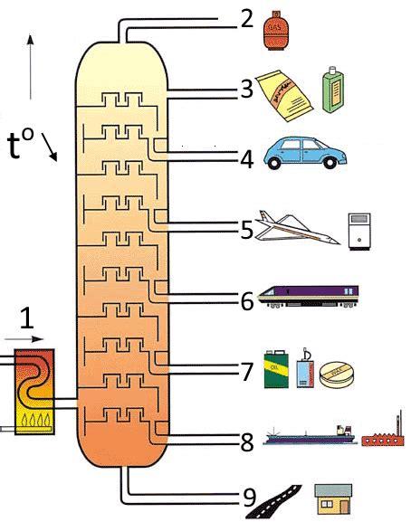 le à pétrole 2484 dans la raffinerie le p 195 169 trole est s 195 169 par 195 169 en fractions