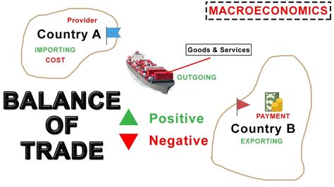 what are trade balance of trade import export foreign exchange and