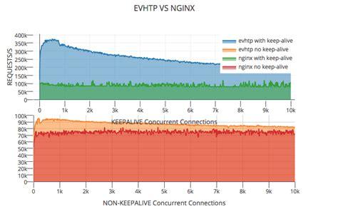 Tutorialspoint Nginx   libevhtp evhttp 是一个 libevent 的 http api 一个更灵活的替代品 c
