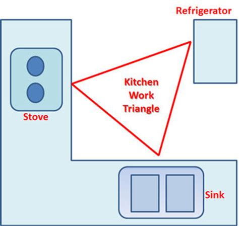 kitchen triangle isd kitchen cabinet design information