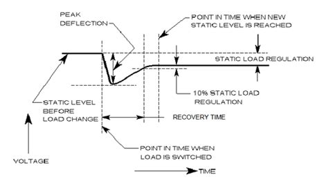 high voltage power supply dynamic load characteristics