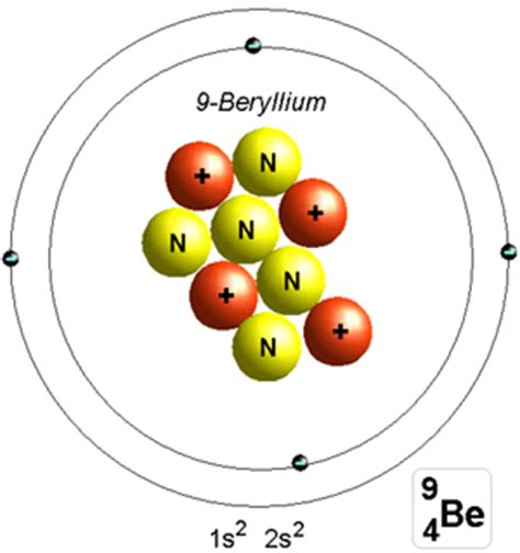 how many protons are in beryllium about
