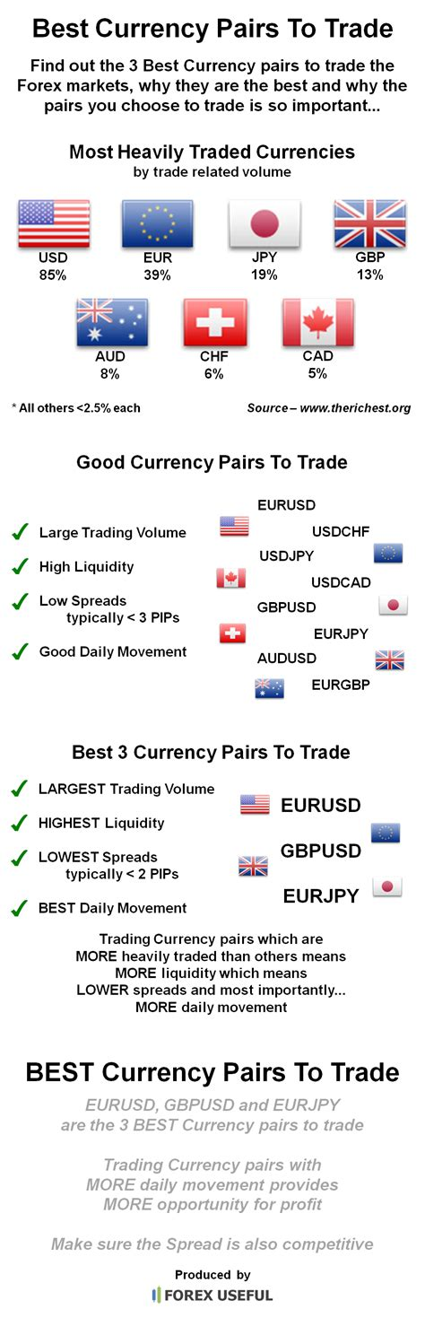 best currencies to trade the best currency pairs to trade right now definitive