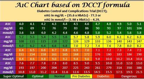 ac levels chart amulette