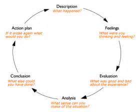 gibbs reflective model template reflective writing about gibbs reflective cycle oxford