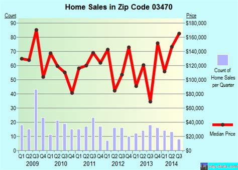 winchester nh zip code 03470 real estate home value