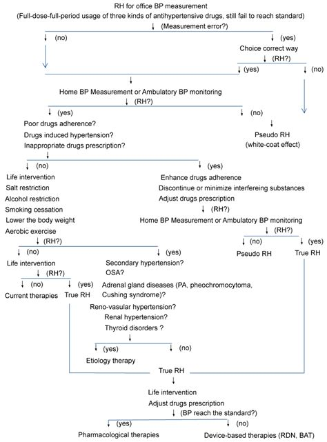 pathophysiology of hypertension flowchart pathophysiology of hypertension flowchart create a flowchart