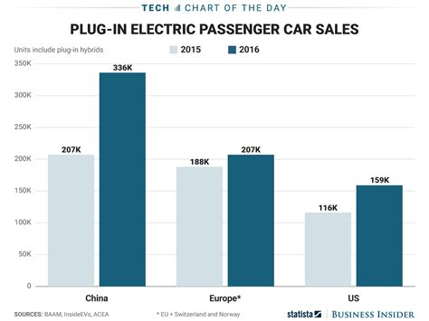 Electric Car Sales May China Is Tesla S Most Lucrative Opportunity Business Insider