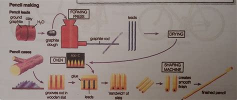 the following diagram shows how pencils are manufactured the following diagram shows how pencils are manufactured