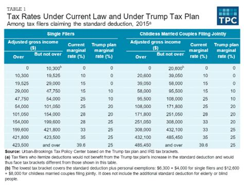 trump tax reform your finances under trump s tax reform plans botsford financial group