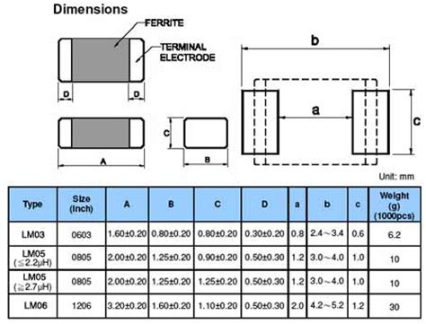 inductor design ferrite ferrite inductor design calculator 28 images image gallery iron inductor calculator ferrite