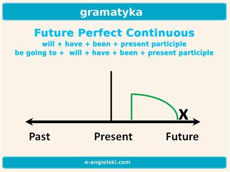 future perfect progressive pattern future perfect continuous e angielski com