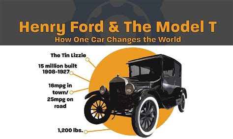 How Henry Ford and the Model T Change Our World [Infographic]