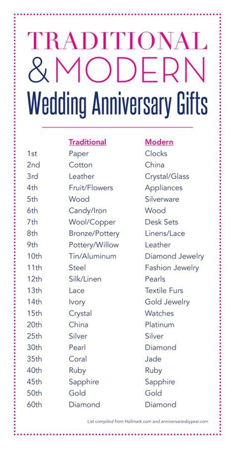Wedding Anniversary Gifts   Gift ideas   Second